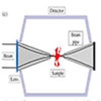 OSA | Dose efficient Compton X-ray microscopy